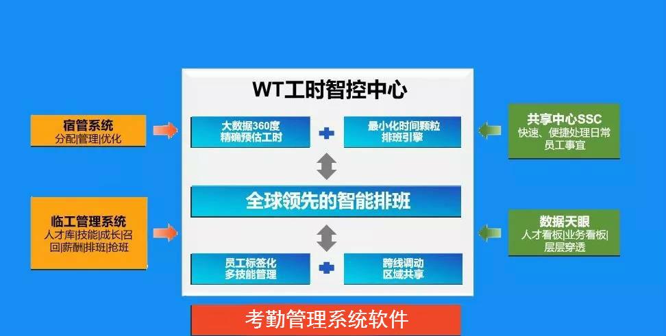考勤管理系统软件