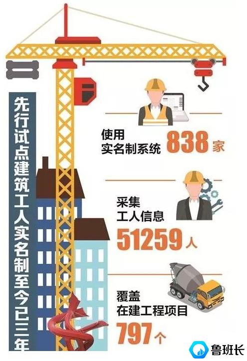 建筑工人实名制